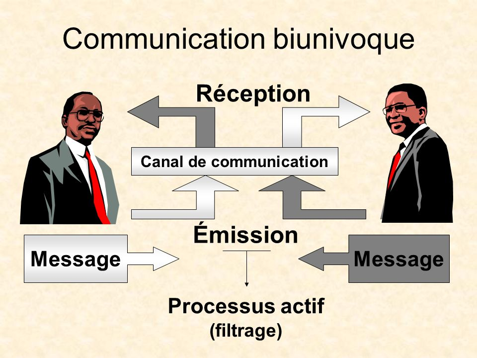 Communication biunivoque
