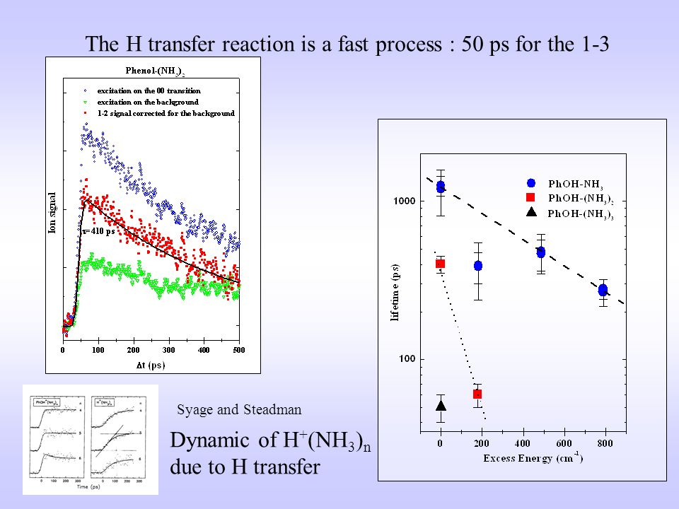 The H transfer reaction is a fast process : 50 ps for the 1-3