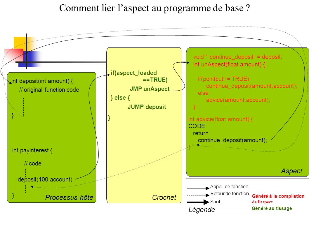 Comment lier l'aspect au programme de base