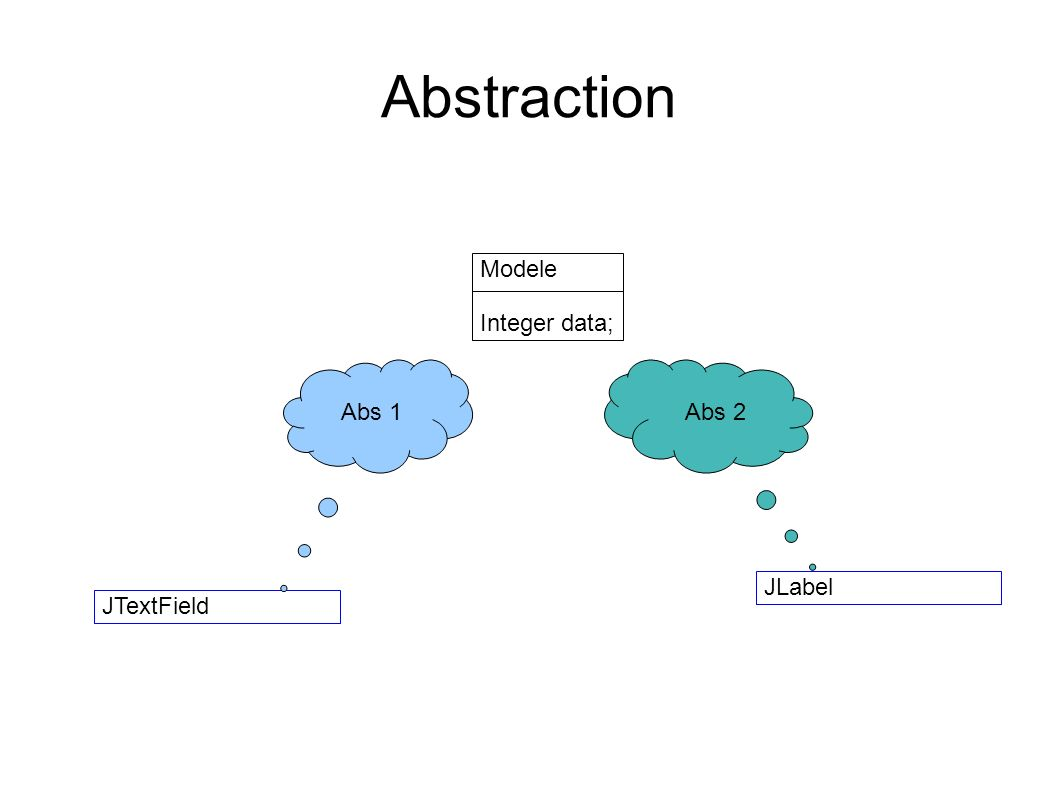 Abstraction Modele Integer data; Abs 1 Abs 2 JLabel JTextField