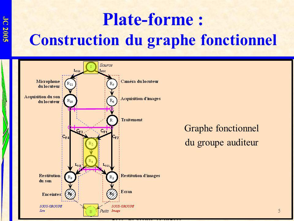Plate-forme : Construction du graphe fonctionnel