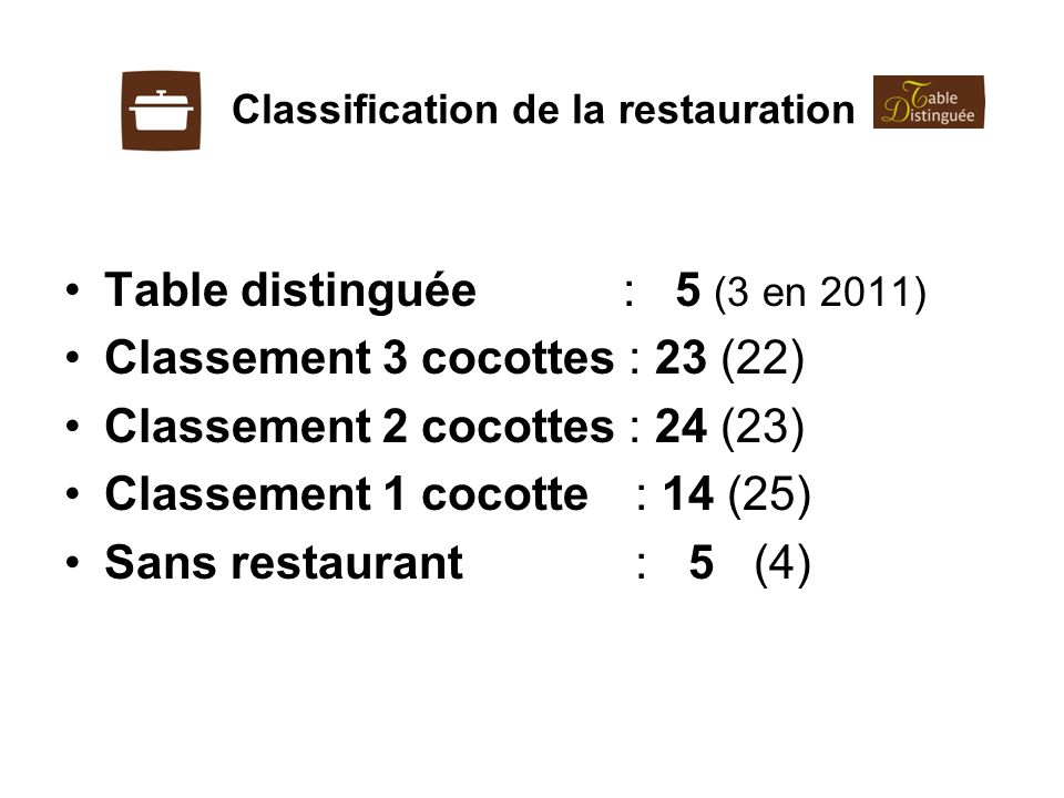 Classification de la restauration
