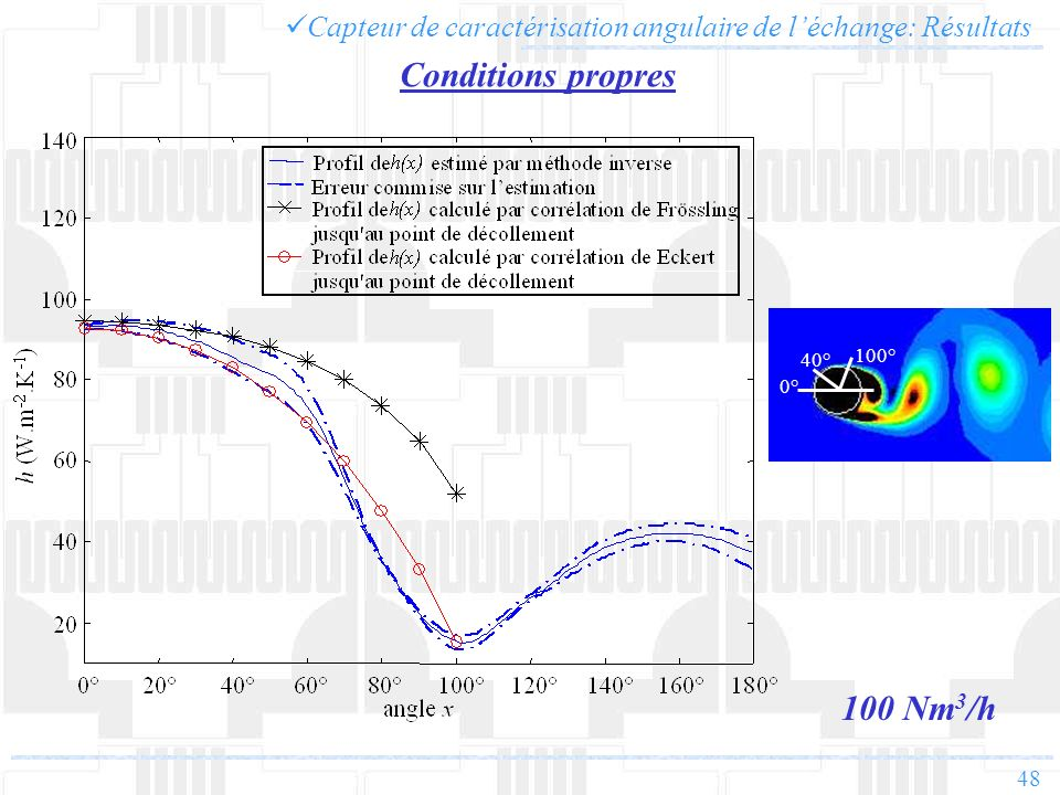 Conditions propres 100 Nm3/h