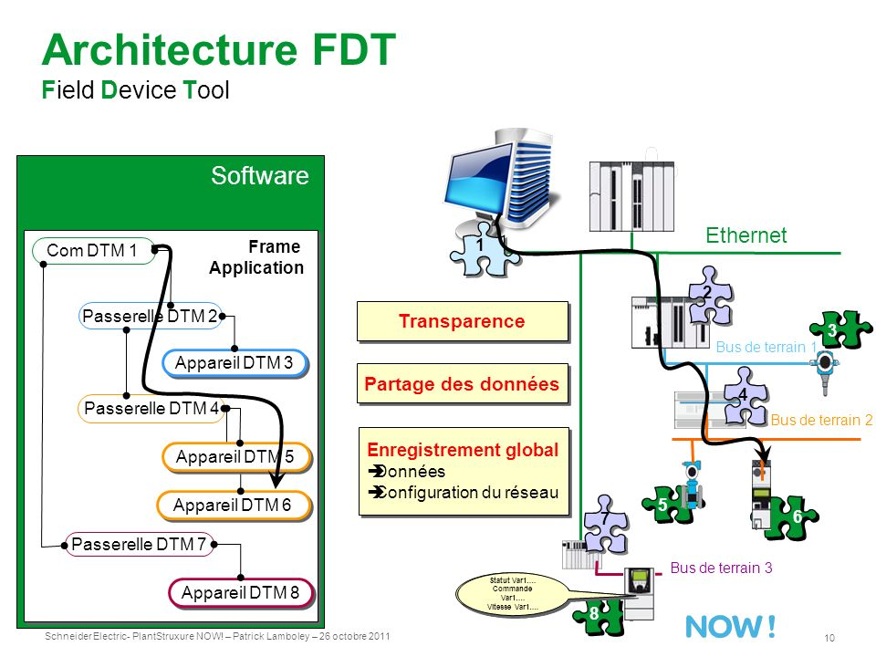 Architecture FDT Field Device Tool