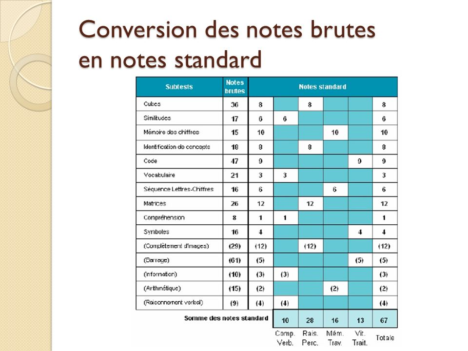 Conversion des notes brutes en notes standard