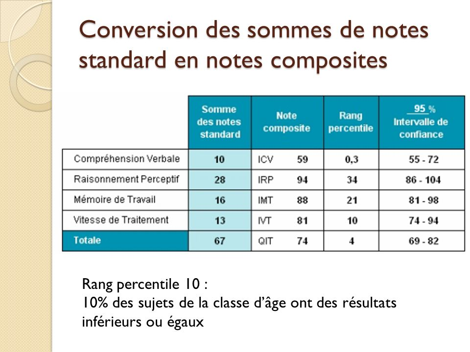 Conversion des sommes de notes standard en notes composites