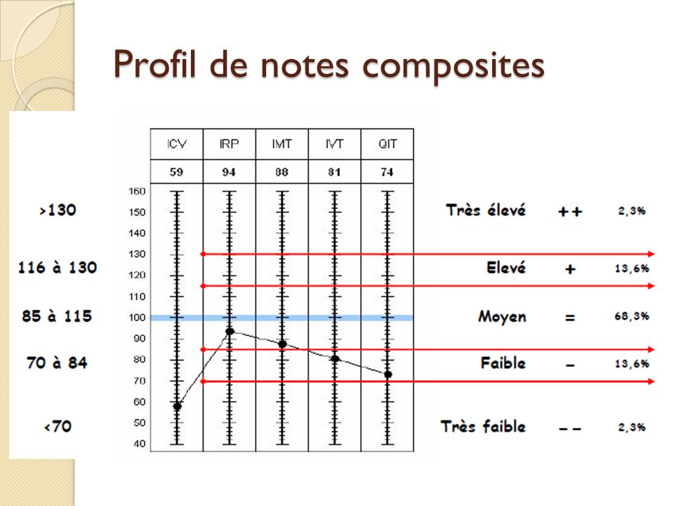 Profil de notes composites