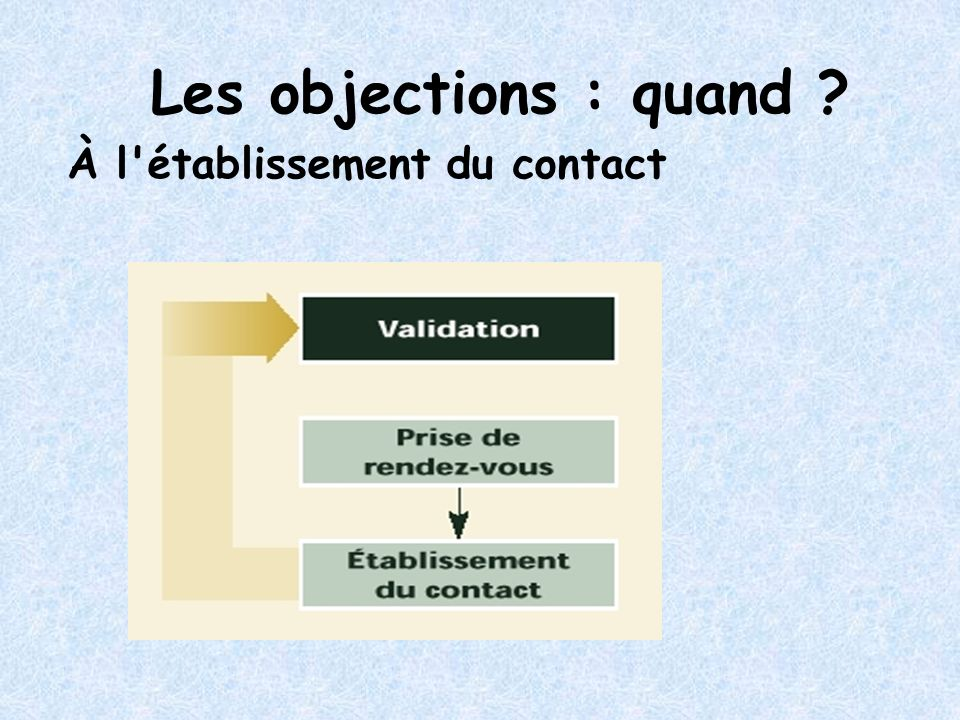 Les objections : quand À l établissement du contact