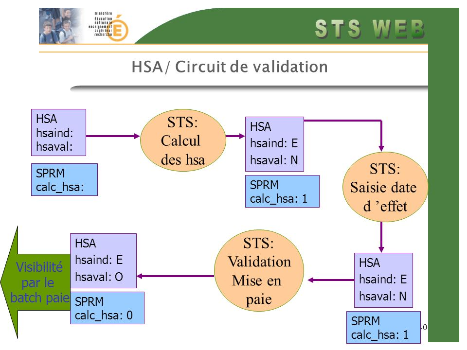 HSA/ Circuit de validation