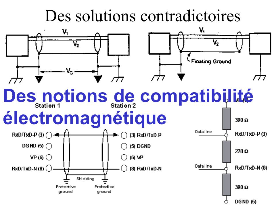 Des solutions contradictoires