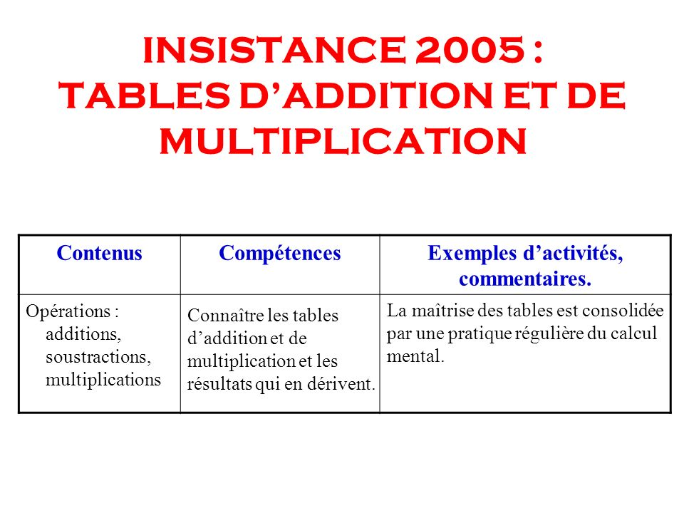 INSISTANCE 2005 : TABLES D'ADDITION ET DE MULTIPLICATION