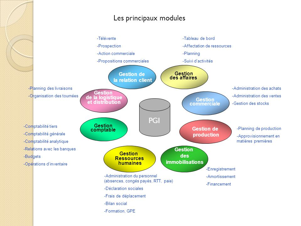 Les principaux modules