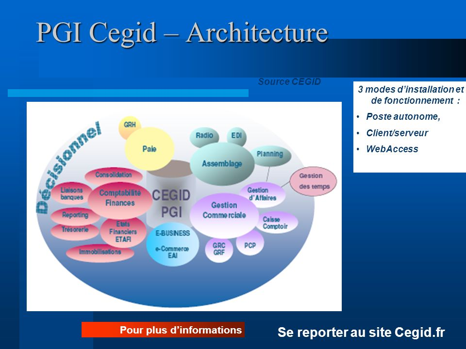 PGI Cegid – Architecture