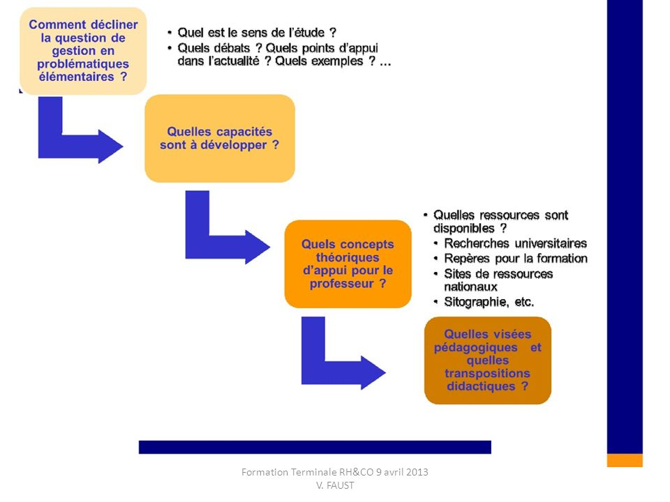 Formation Terminale RH&CO 9 avril 2013 V. FAUST