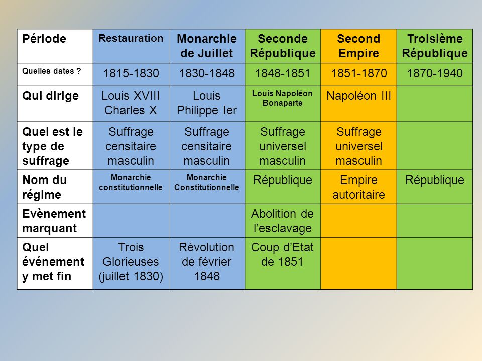 Date Restauration France