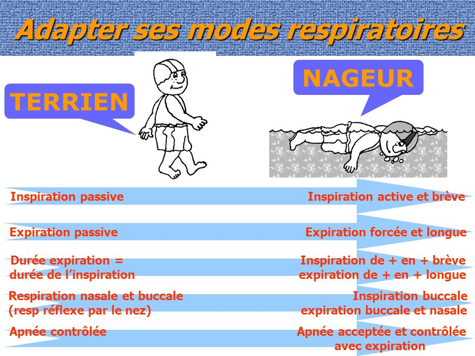 Adapter ses modes respiratoires