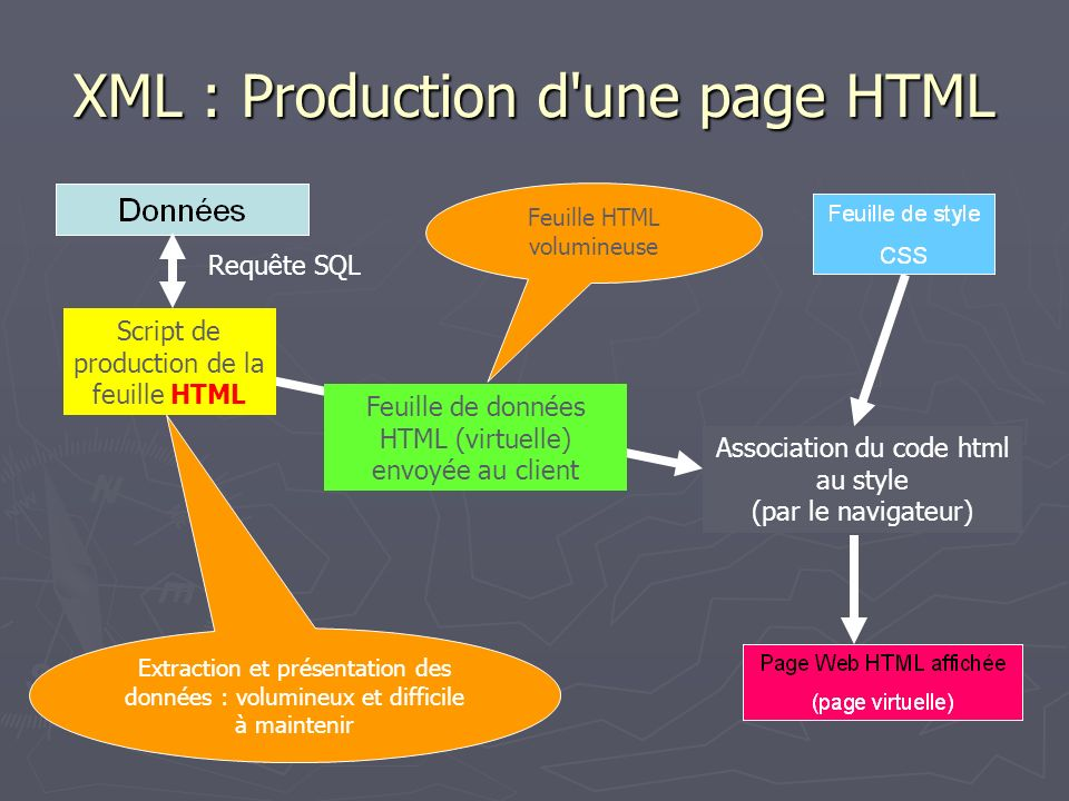 XML : Production d une page HTML