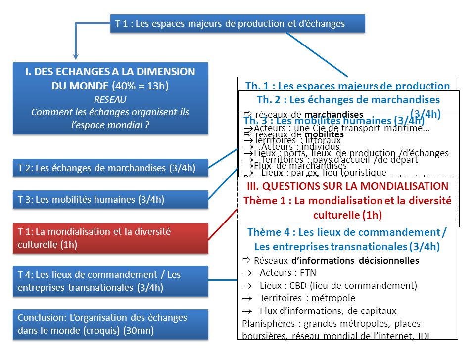 I. DES ECHANGES A LA DIMENSION DU MONDE (40% = 13h)