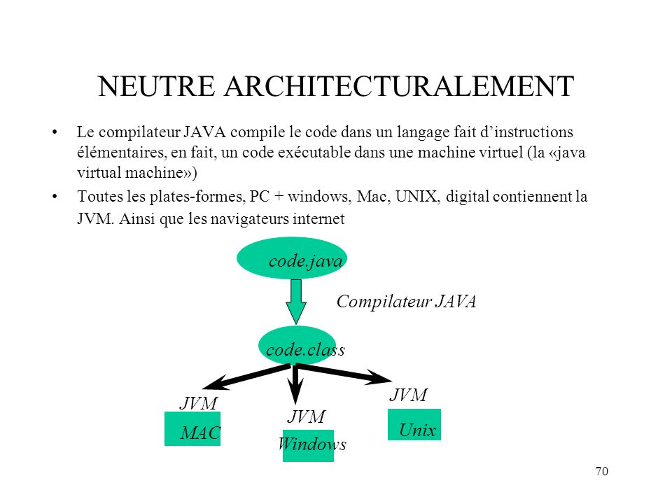 NEUTRE ARCHITECTURALEMENT