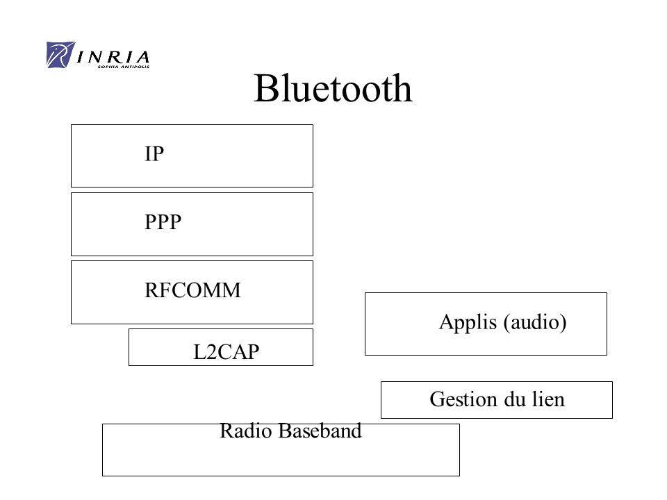 Bluetooth IP PPP RFCOMM Applis (audio) L2CAP Gestion du lien