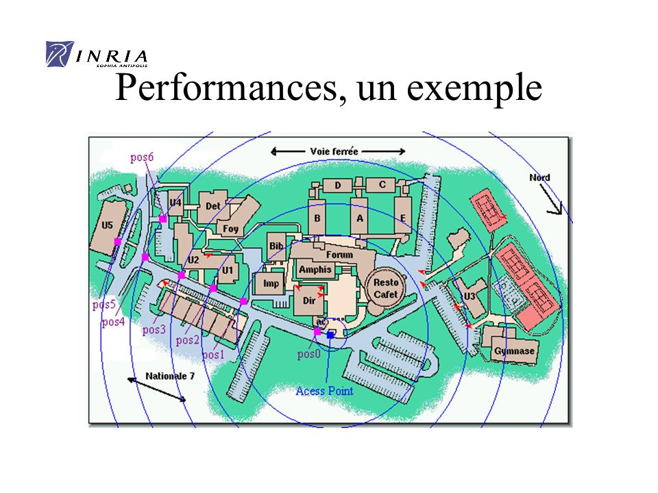 Performances, un exemple