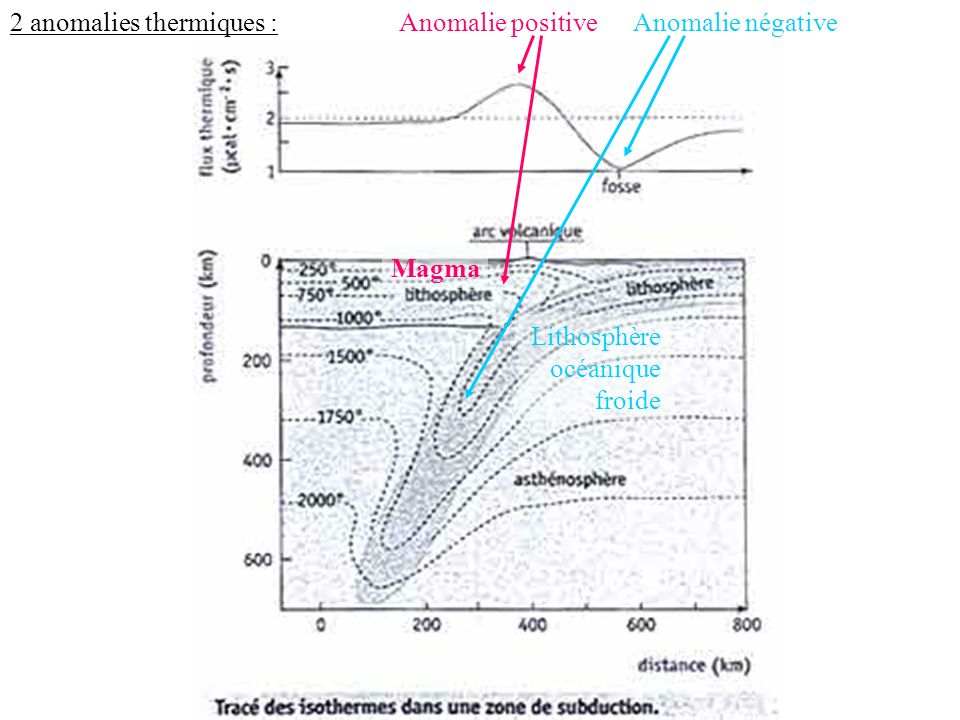 2 anomalies thermiques :