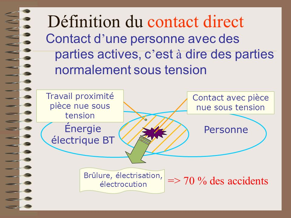 Définition du contact direct