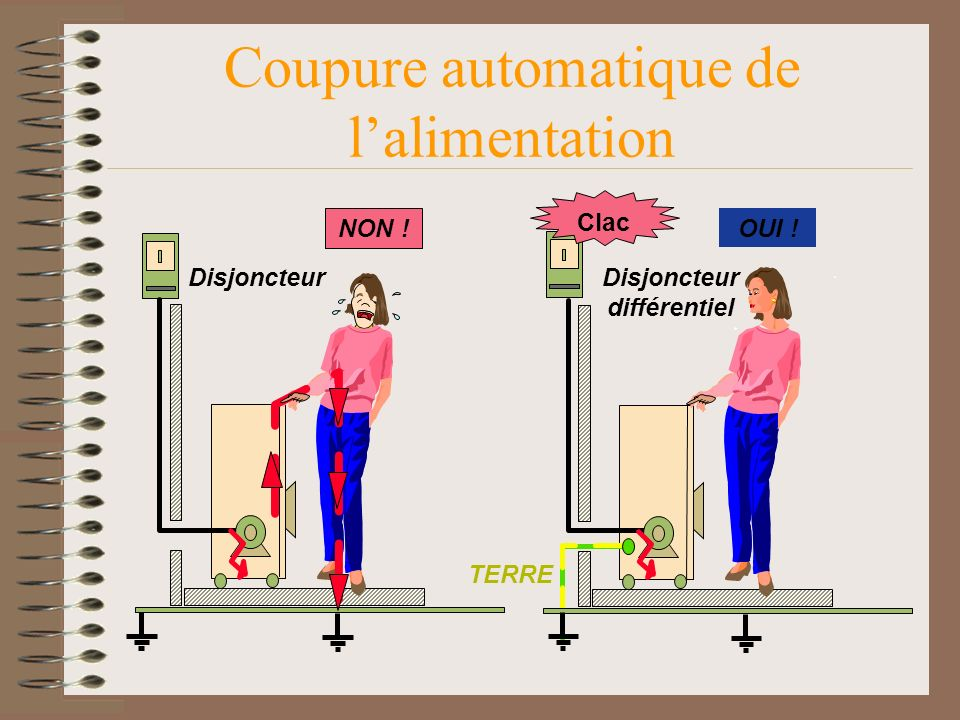 Coupure automatique de l'alimentation