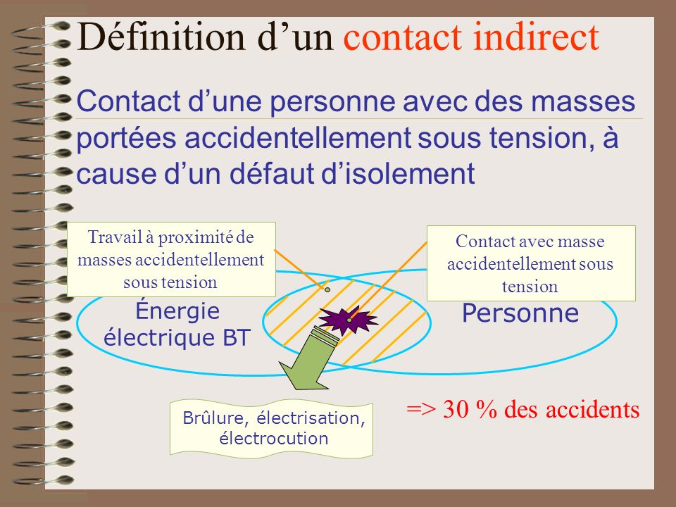 Définition d'un contact indirect