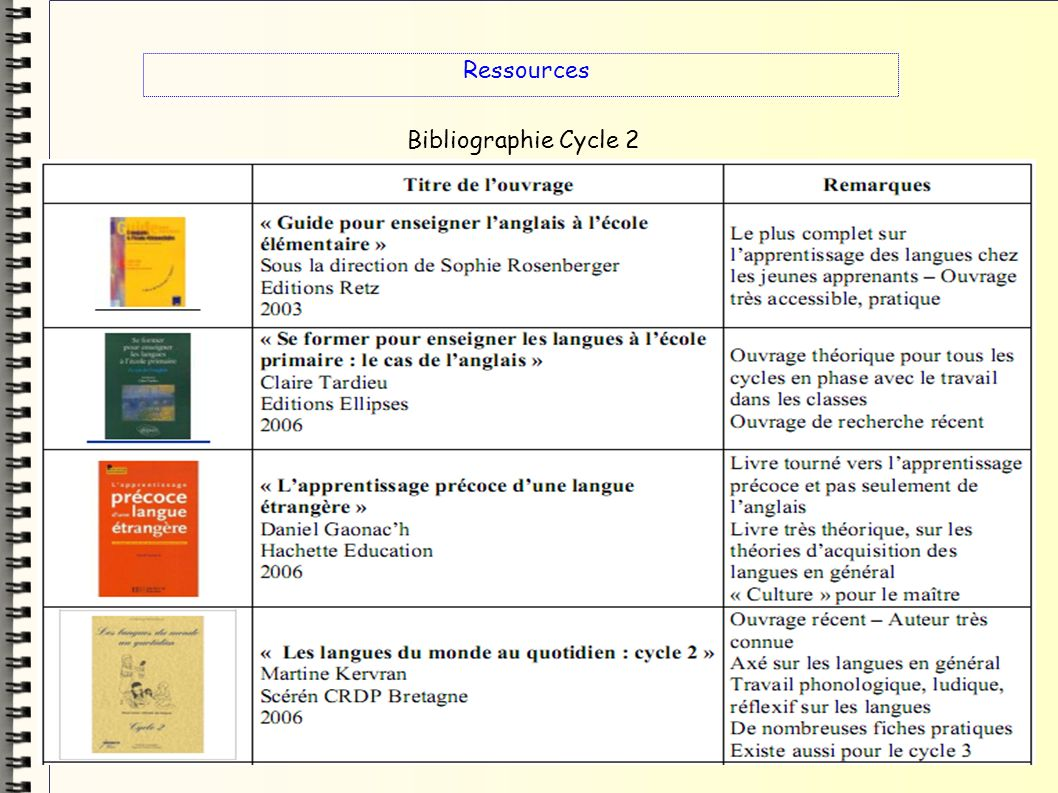 Ressources Bibliographie Cycle 2