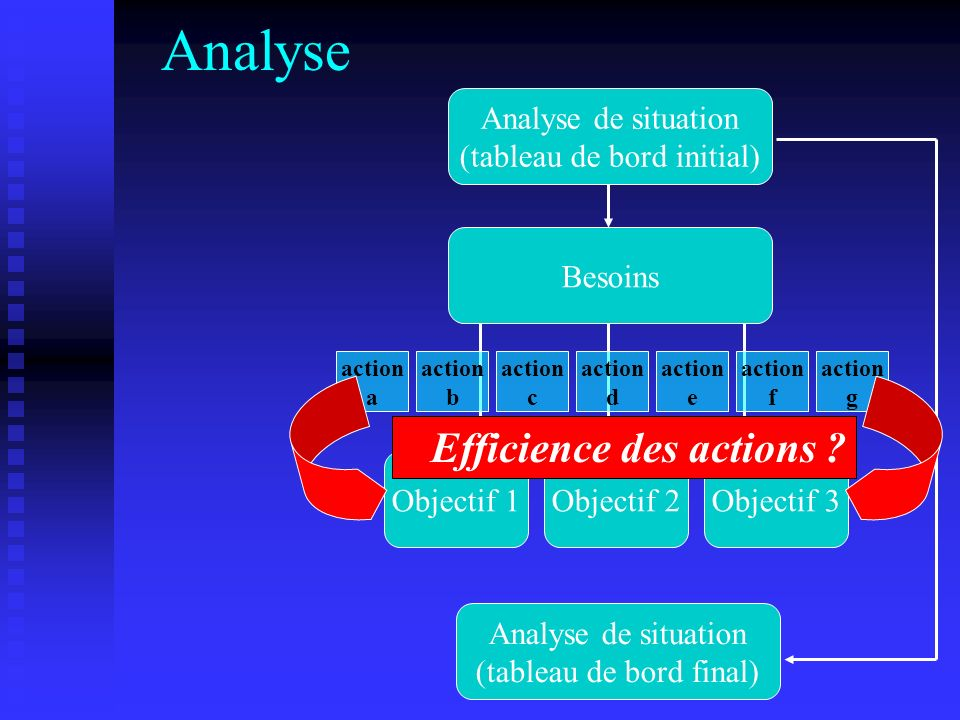 Analyse Efficience des actions Analyse de situation