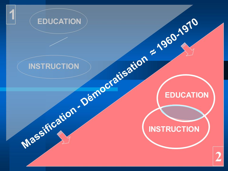 1 2 Massification - Démocratisation ≈ 1960-1970 EDUCATION INSTRUCTION