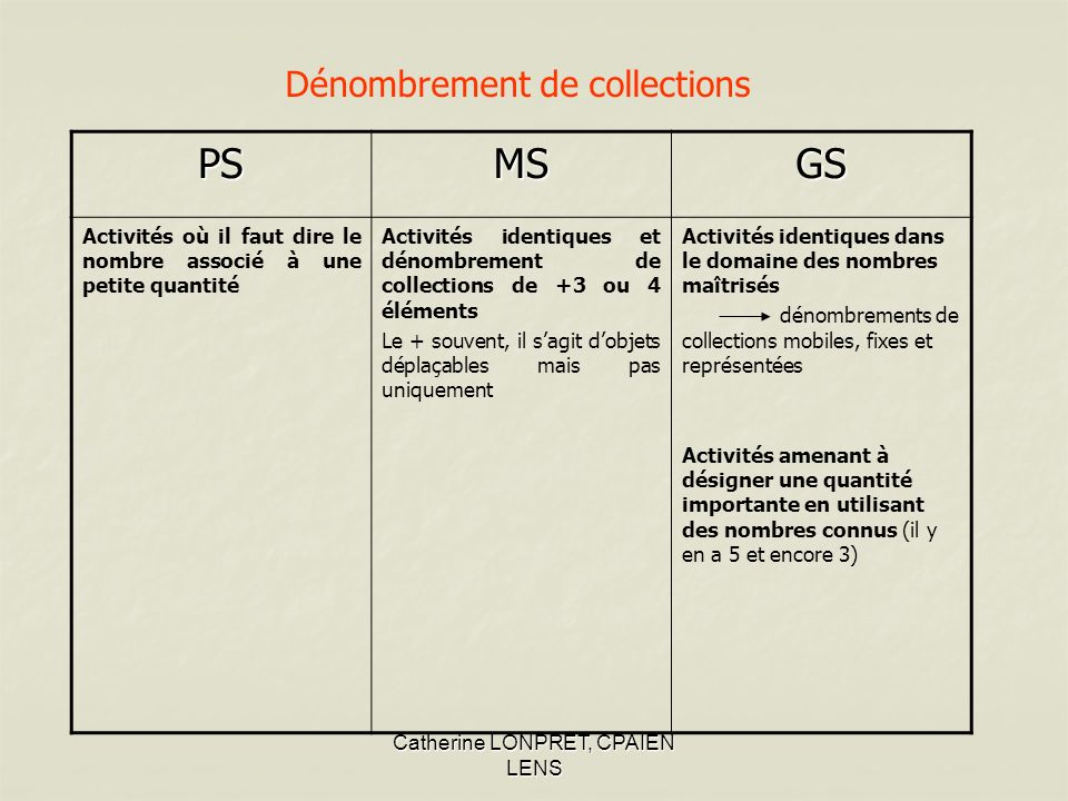 PS MS GS Dénombrement de collections