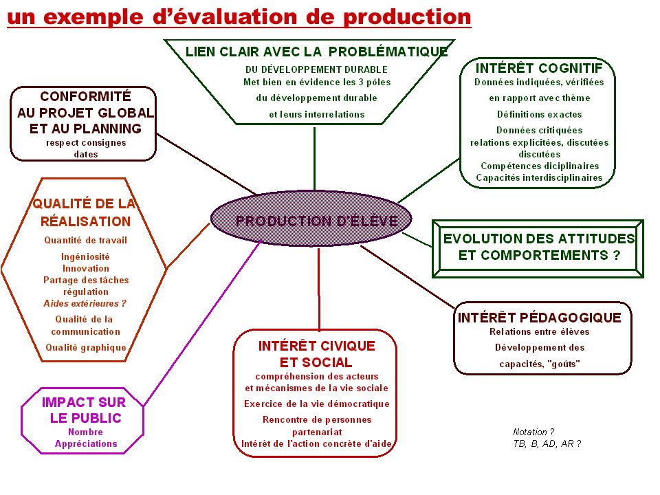un exemple d'évaluation de production