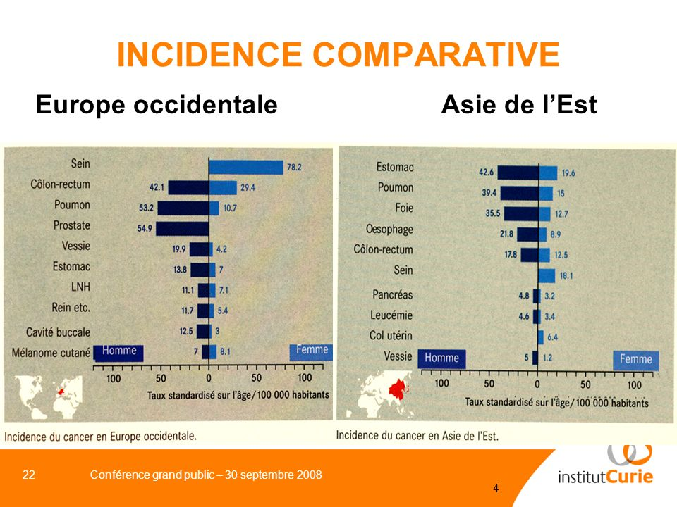 INCIDENCE COMPARATIVE