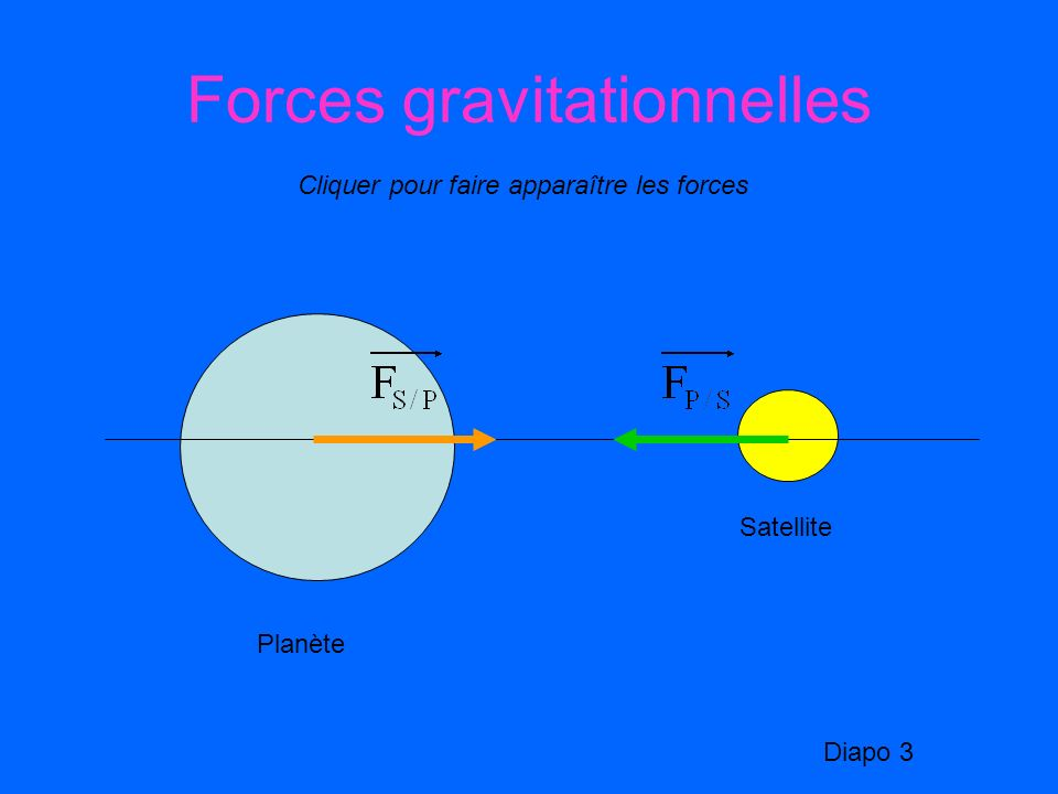 Forces gravitationnelles
