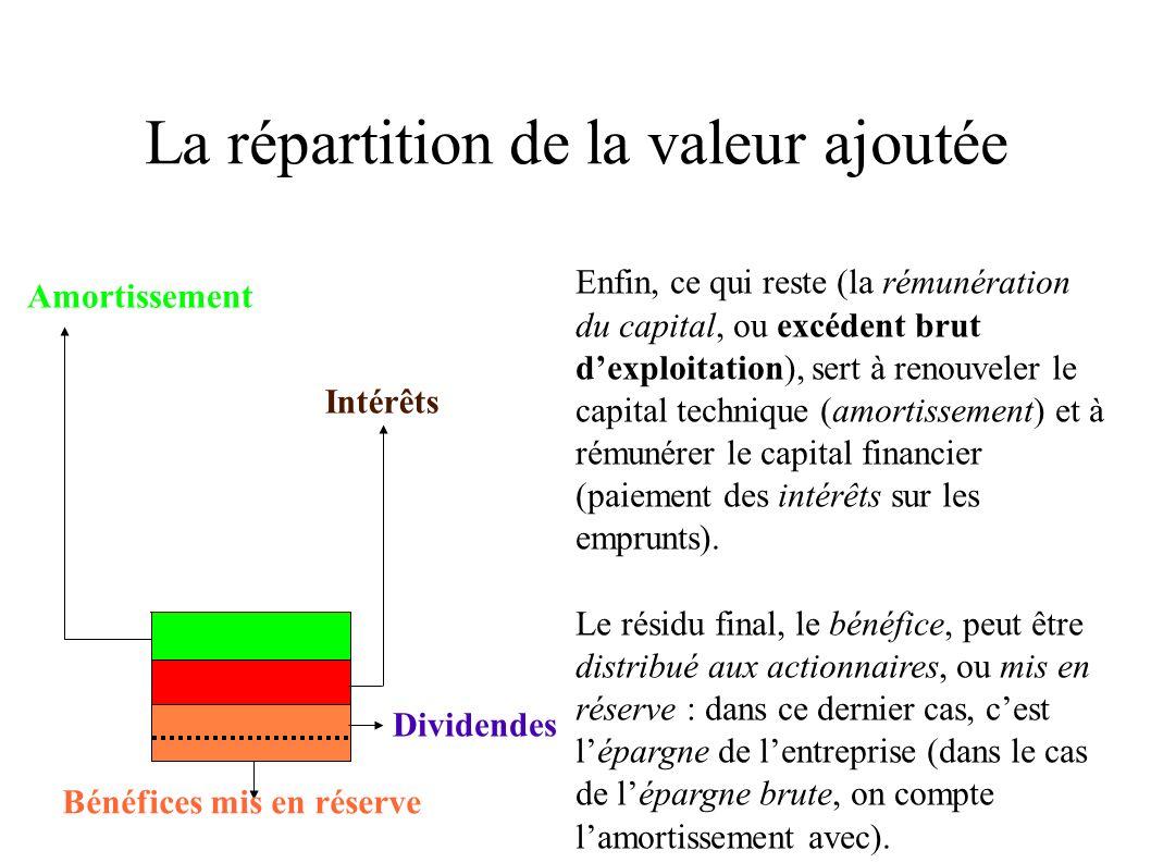 La Repartition De La Valeur Ajoutee Ppt Video Online Telecharger