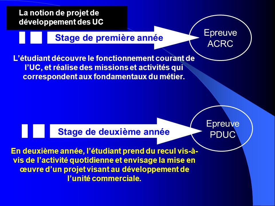 Projet de développement de l'unité commerciale - ppt video online ... 4 Stage de première année
