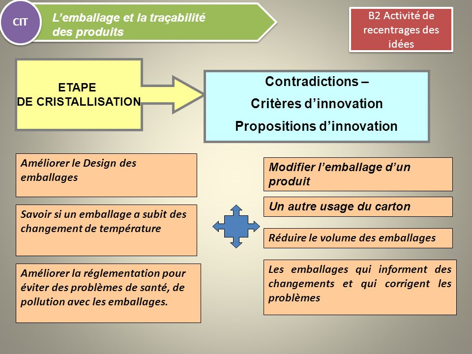 Critères d'innovation Propositions d'innovation