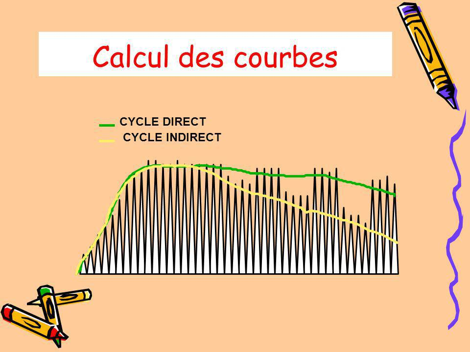 Calcul des courbes CYCLE DIRECT CYCLE INDIRECT
