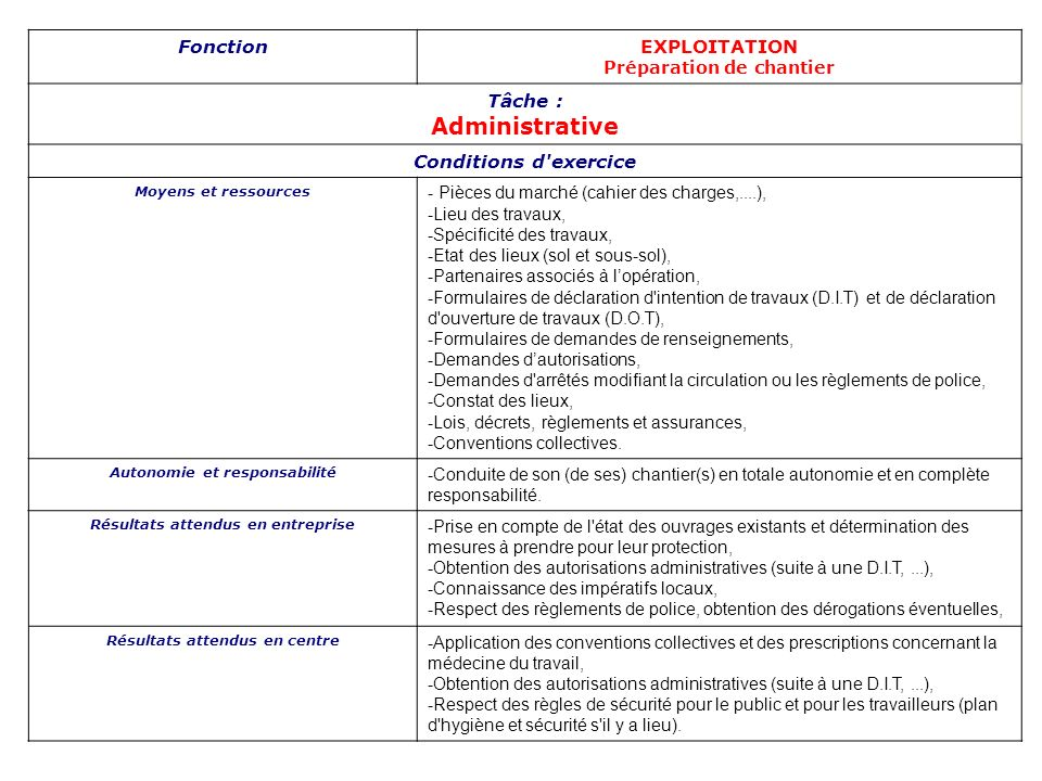 Administrative Fonction EXPLOITATION Tâche : Conditions d exercice