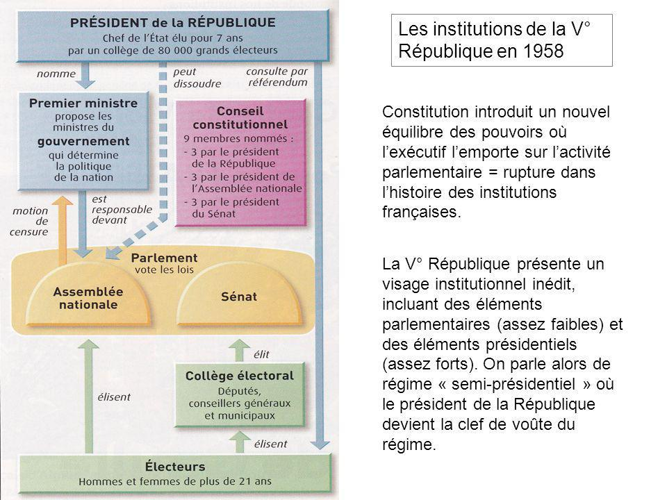 Les institutions de la V° République en 1958