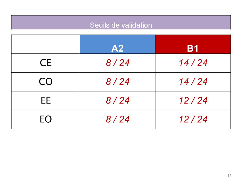 A2 B1 CE 8 / / 24 CO EE 12 / 24 EO Seuils de validation