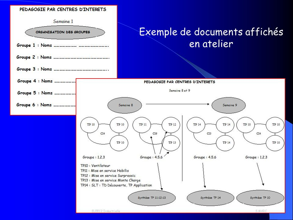 Exemple de documents affichés en atelier