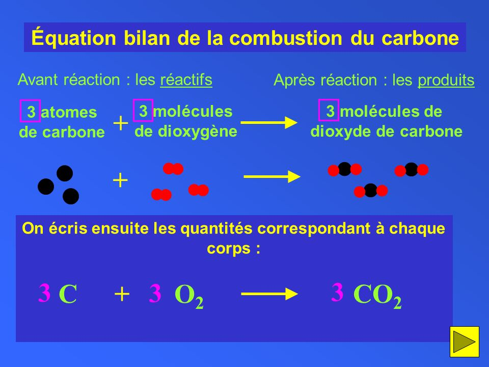 C O2 + CO2 Équation bilan de la combustion du carbone