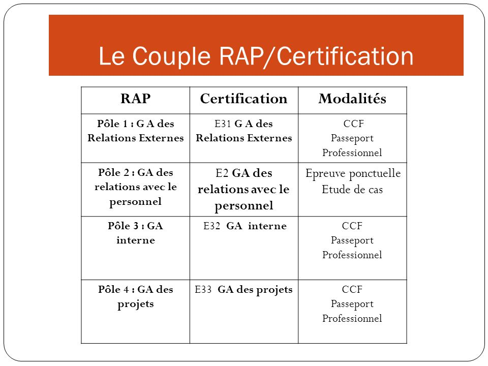 Le Couple RAP/Certification