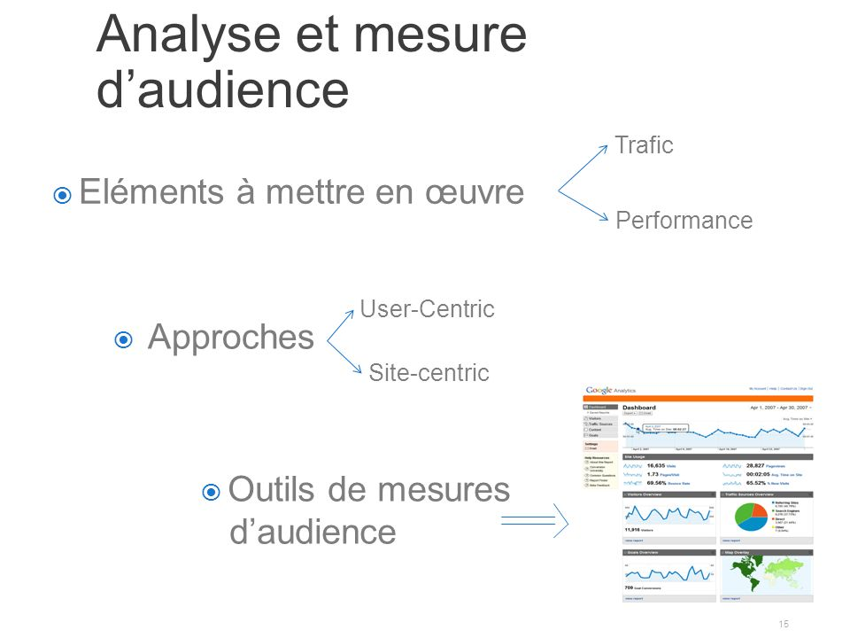 Analyse et mesure d'audience