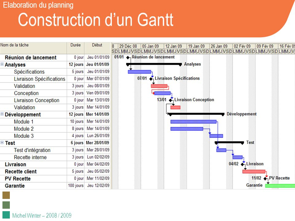 Construction d'un Gantt