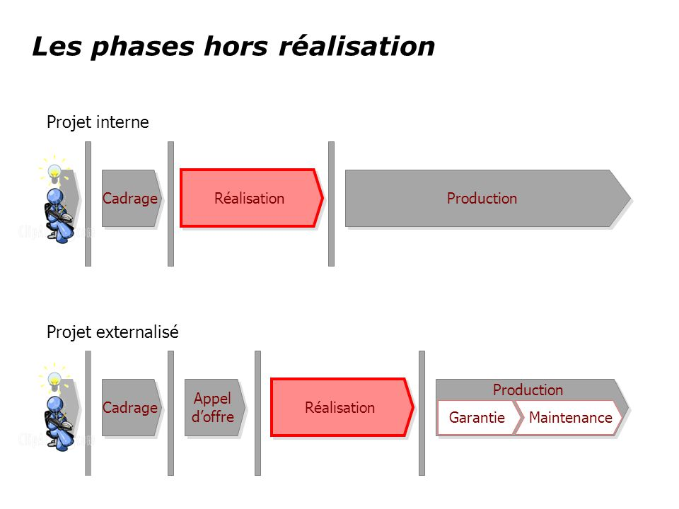 Les phases hors réalisation