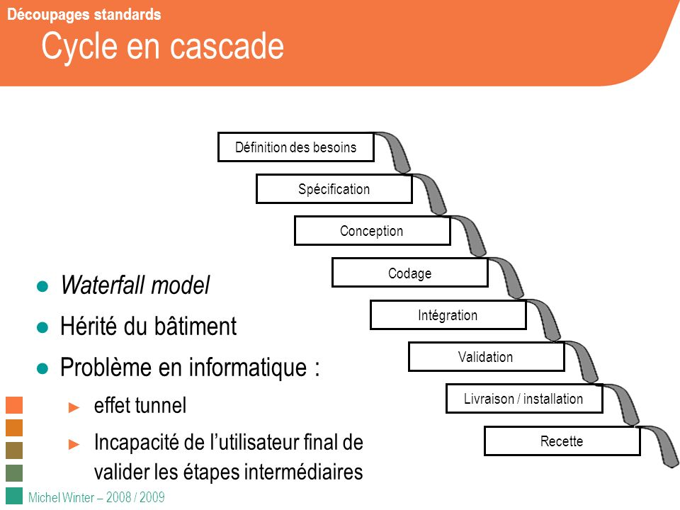 Cycle en cascade Waterfall model Hérité du bâtiment